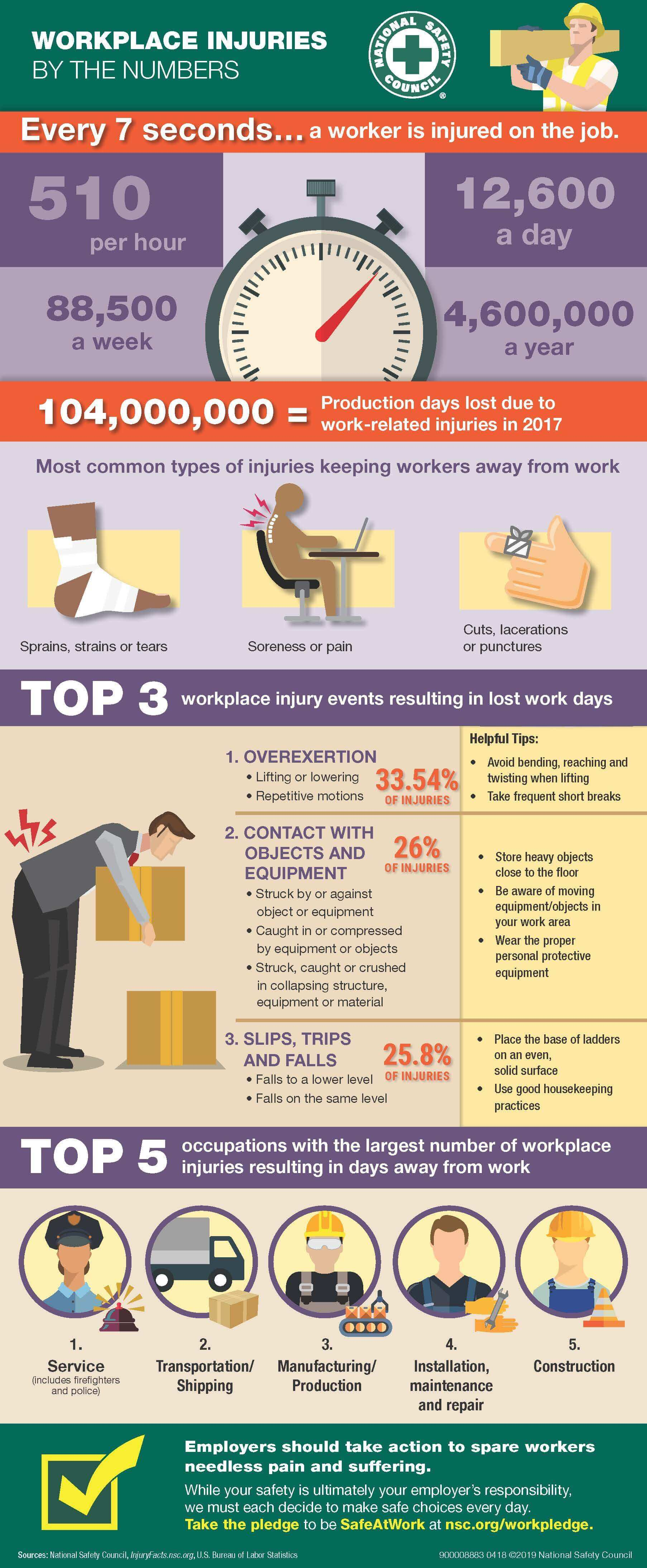 Workplace Injuries